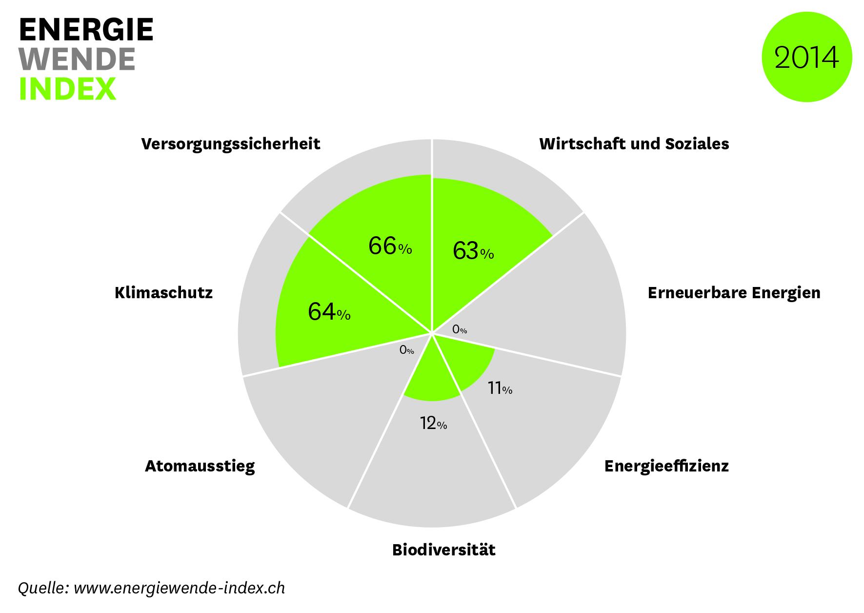 Energiewende-Index 2014