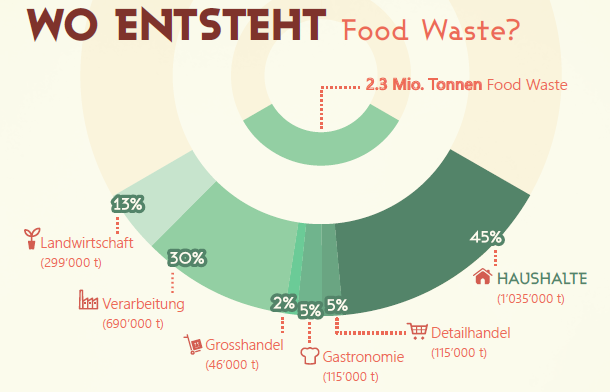 wo entsteht food waste?