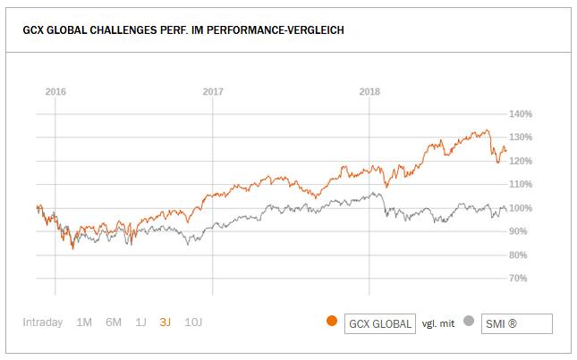 GCX Global Challenges Index Performance Vergleich mit Swiss Market Index SMI