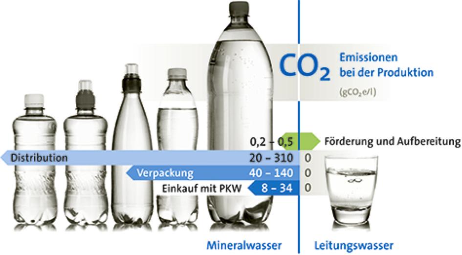 hahnenwasser statt mineralwasser, myblueplanet, klimaschutz